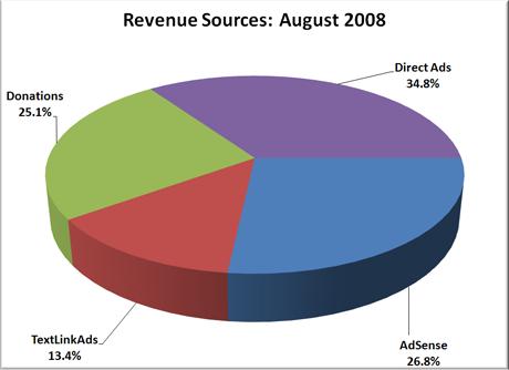 Revenue Sources: August 2008