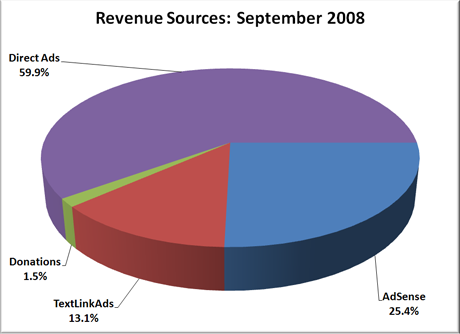 Revenue Sources: September 2008