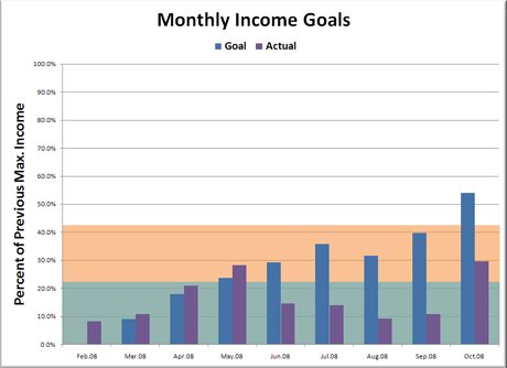Estimated vs. Actual Monthly Income